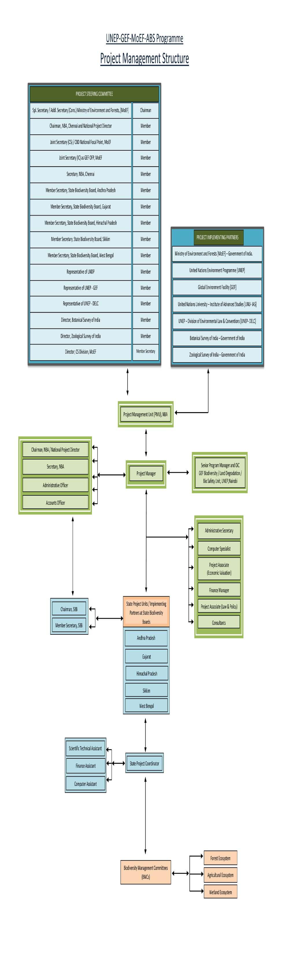 australian regulatory guidelines for biological